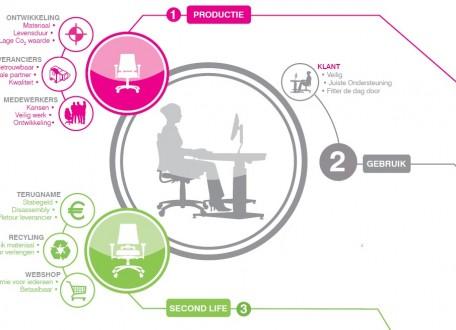 De duurzame samenwerking tussen BMA Ergonomics en zijn leveranciers